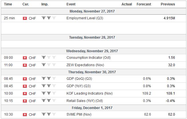 Economic Events: Switzerland, Week November 27