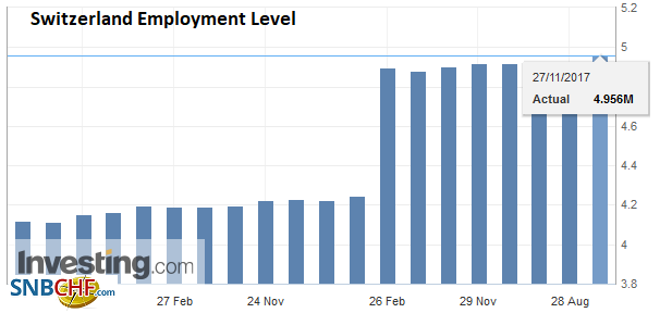 Switzerland Employment Level Q3 2017