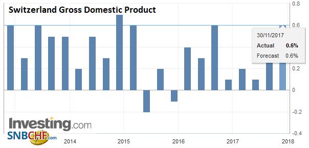 Switzerland Gross Domestic Product (GDP) QoQ, Q3 2017