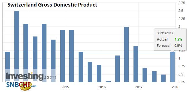 Switzerland Gross Domestic Product (GDP) YoY, Oct 2017