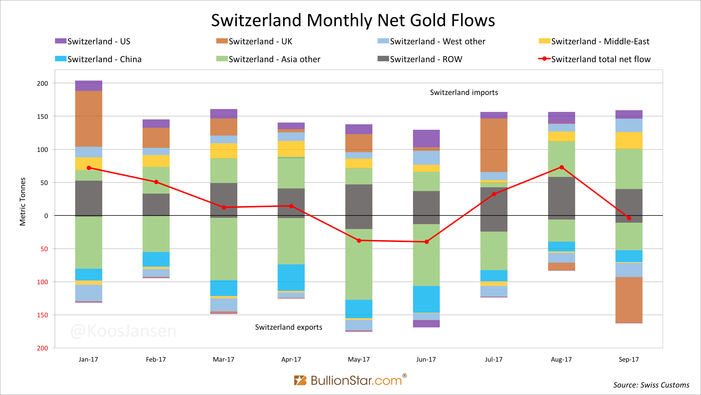 Switzerland Monthly Gold Flows, Jan 2017 - Sep 2017
