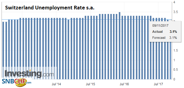 Switzerland Unemployment Rate s.a., October 2017