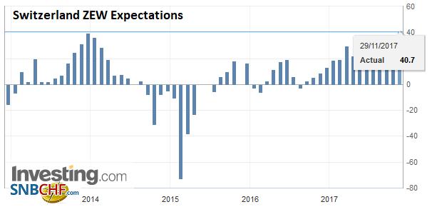 Switzerland ZEW Expectations, Nov 2017