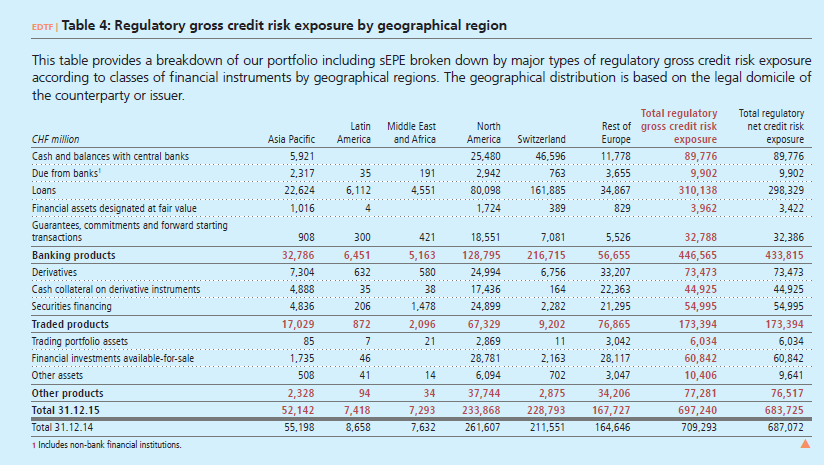Regulatory gross credit risk exposure by geographical region