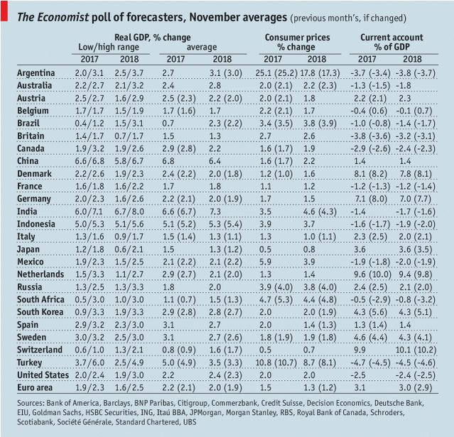 The Economist poll of forecasters, November 2017