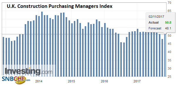U.K. Construction Purchasing Managers Index (PMI), Oct 2017