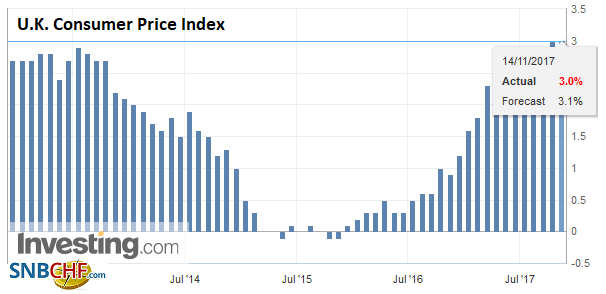 U.K. Consumer Price Index (CPI) YoY, Oct 2017