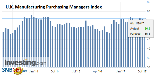 U.K. Manufacturing Purchasing Managers Index (PMI), Oct 2017
