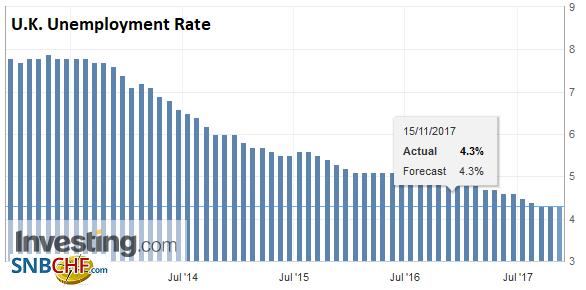 U.K. Unemployment Rate, Sep 2017