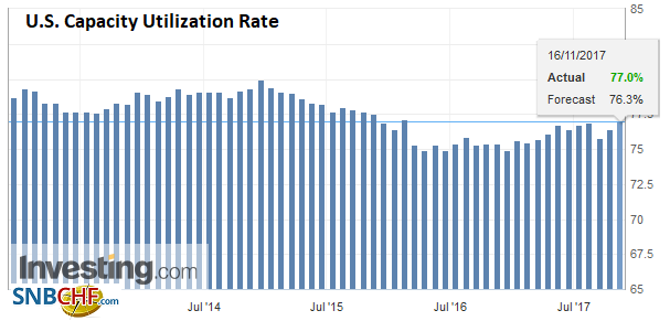 U.S. Capacity Utilization Rate, Oct 2017