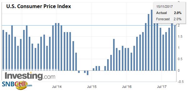 U.S. Consumer Price Index (CPI) YoY, Oct 2017