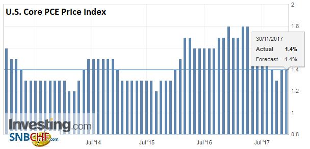 U.S. Core PCE Price Index YoY, Oct 2017