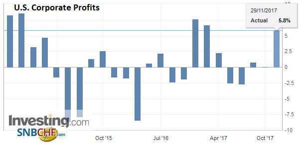 U.S. Corporate Profits QoQ, Q3 2017