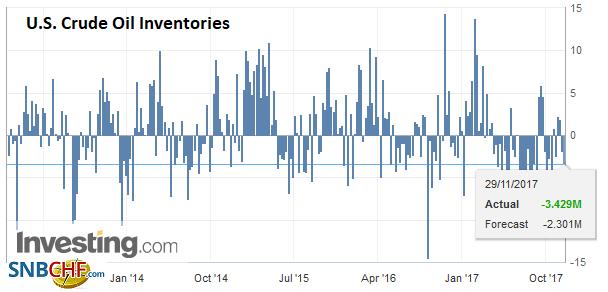 U.S. Crude Oil Inventories, Nov 2017