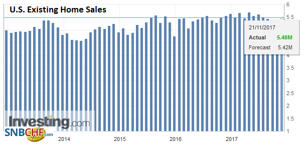 U.S. Existing Home Sales, Oct 2017