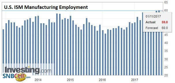 U.S. ISM Manufacturing Employment, Oct 2017