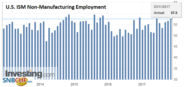 U.S. ISM Non-Manufacturing Employment, Oct 2017