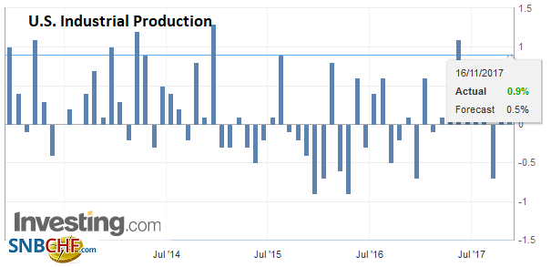 U.S. Industrial Production, Oct 2017