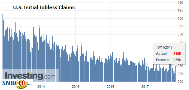 U.S. Initial Jobless Claims, 16 November 2017