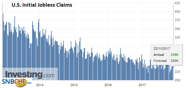 U.S. Initial Jobless Claims, Oct 2017