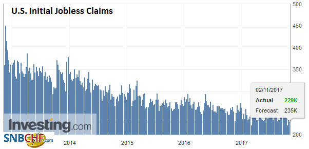 U.S. Initial Jobless Claims, 02 November 2017