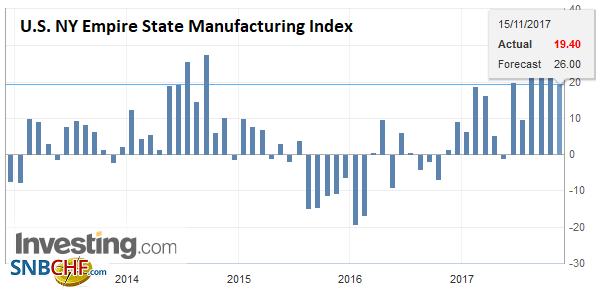 U.S. NY Empire State Manufacturing Index, Nov 2017