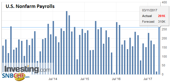 U.S. Nonfarm Payrolls, Oct 2017