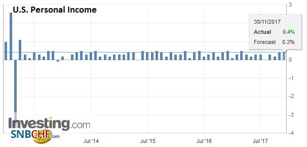 U.S. Personal Income, Oct 2017