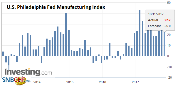 U.S. Philadelphia Fed Manufacturing Index, Nov 2017