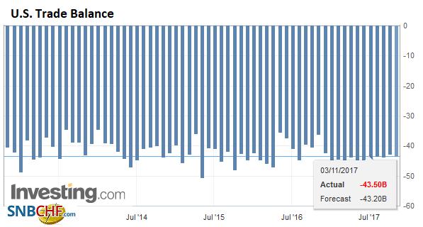 U.S. Trade Balance, Sep 2017