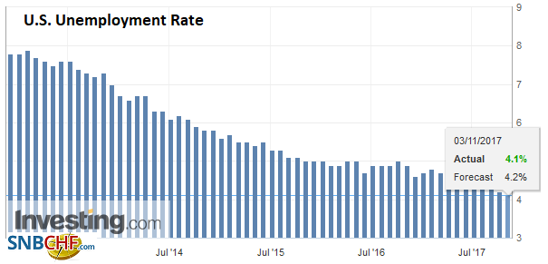 U.S. Unemployment Rate, Oct 2017