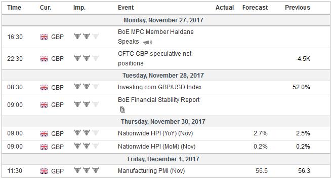 Economic Events: United Kingdom, Week November 27
