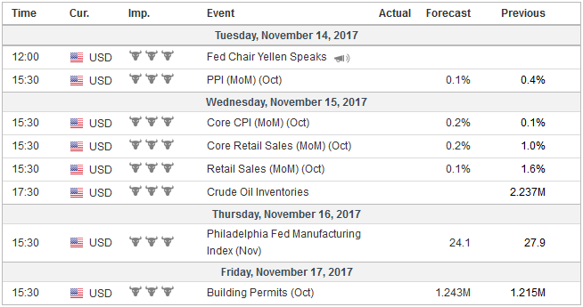 Economic Events: United States, Week November 13