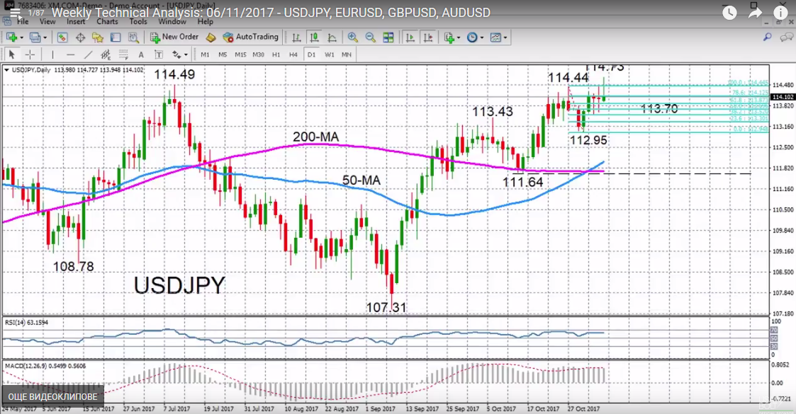 USD/JPY with Technical Indicators, November 06