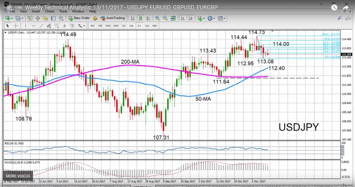 USD/JPY with Technical Indicators, November 13