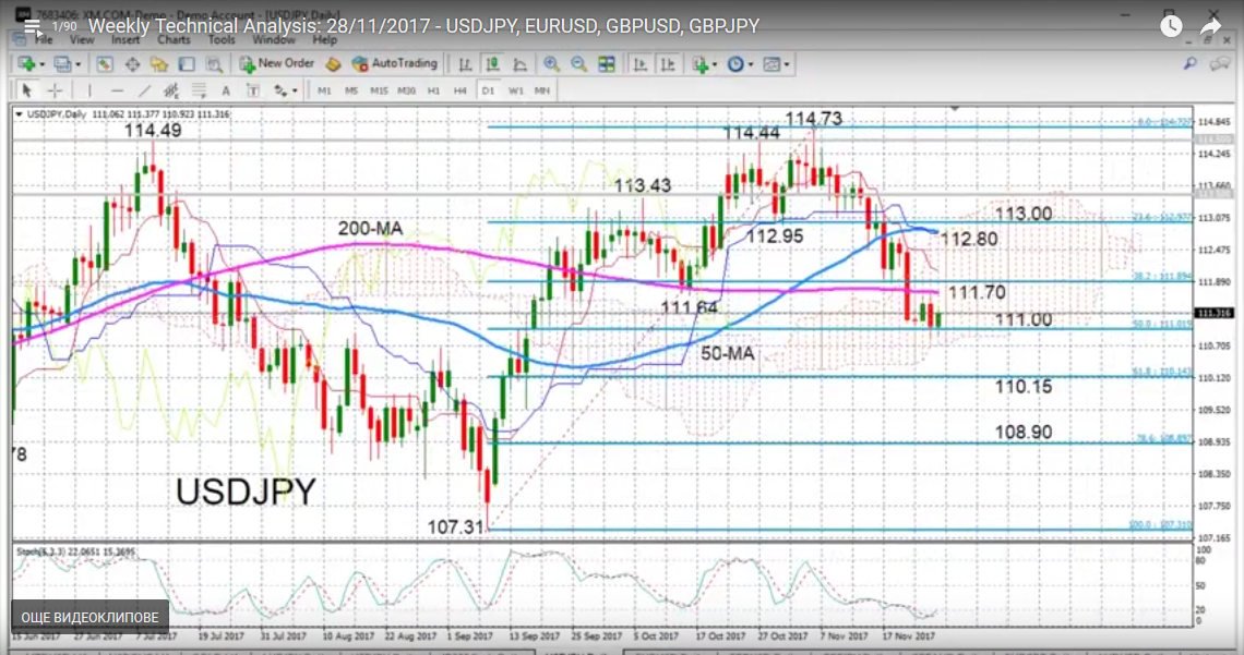 USD/JPY with Technical Indicators, November 28