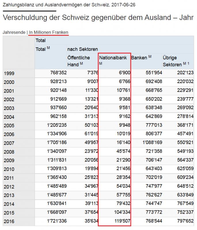 Verscchuldung der Schweiz gegenuder dem Ausland - Jahr