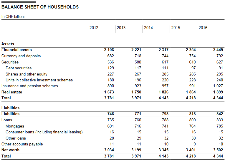 Balance Sheet of Households
