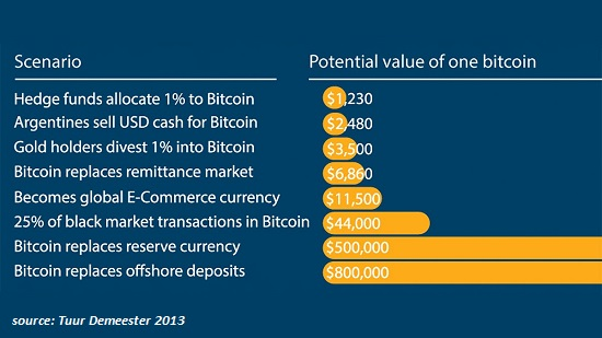 Bitcoin Potential Value