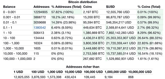Bitcoin Distribution