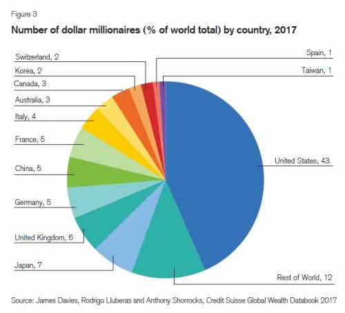 Number of Dollar Millionaires 2017