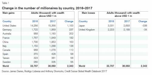 Change in the number of Millionaires, 2016 - 2017
