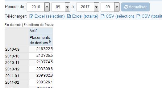 Devises BNS, Sep 2010 - Feb 2011