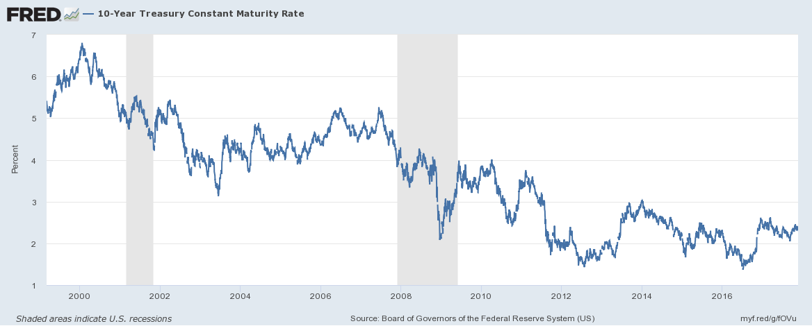 US 10 Year Treasury Constant Maturity Rate, 2000 - 2017