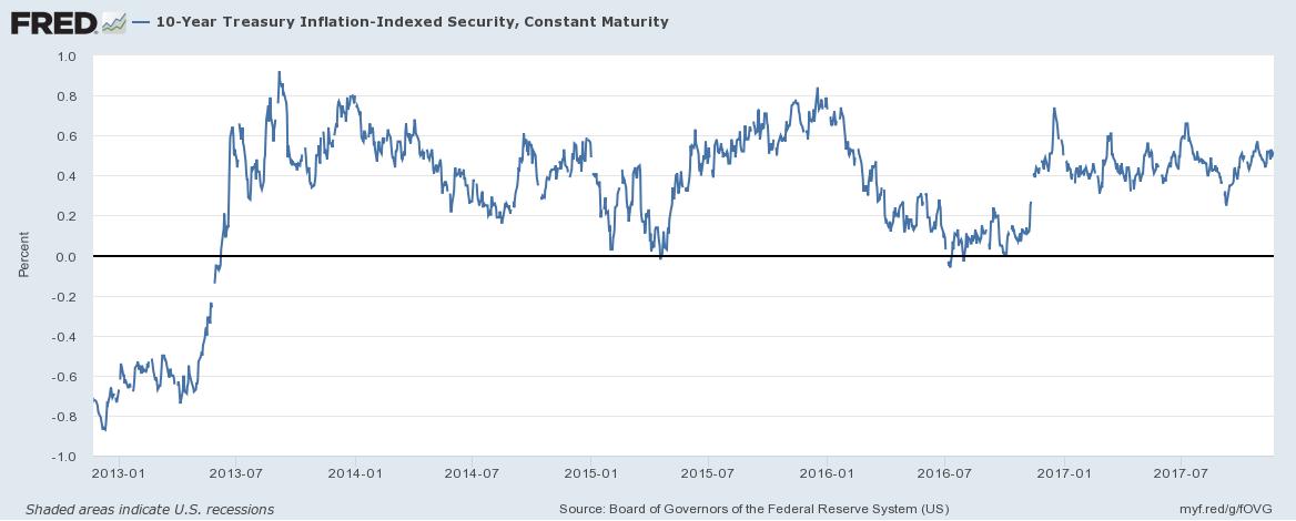 US 10 Year Treasury Inflation, Jan 2013 - Jul 2017