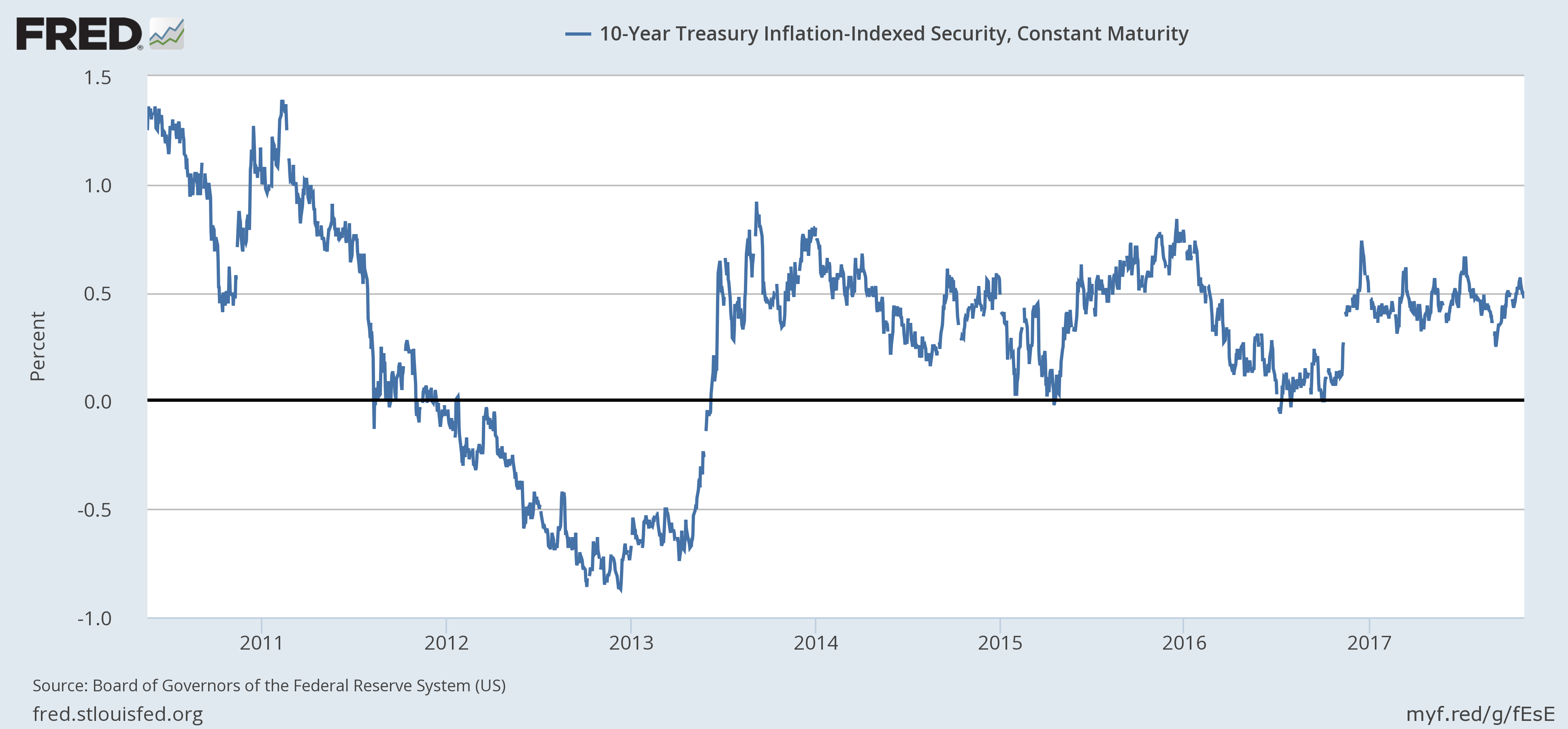 US 10 Year Treasury Inflation, 2011 - 2017