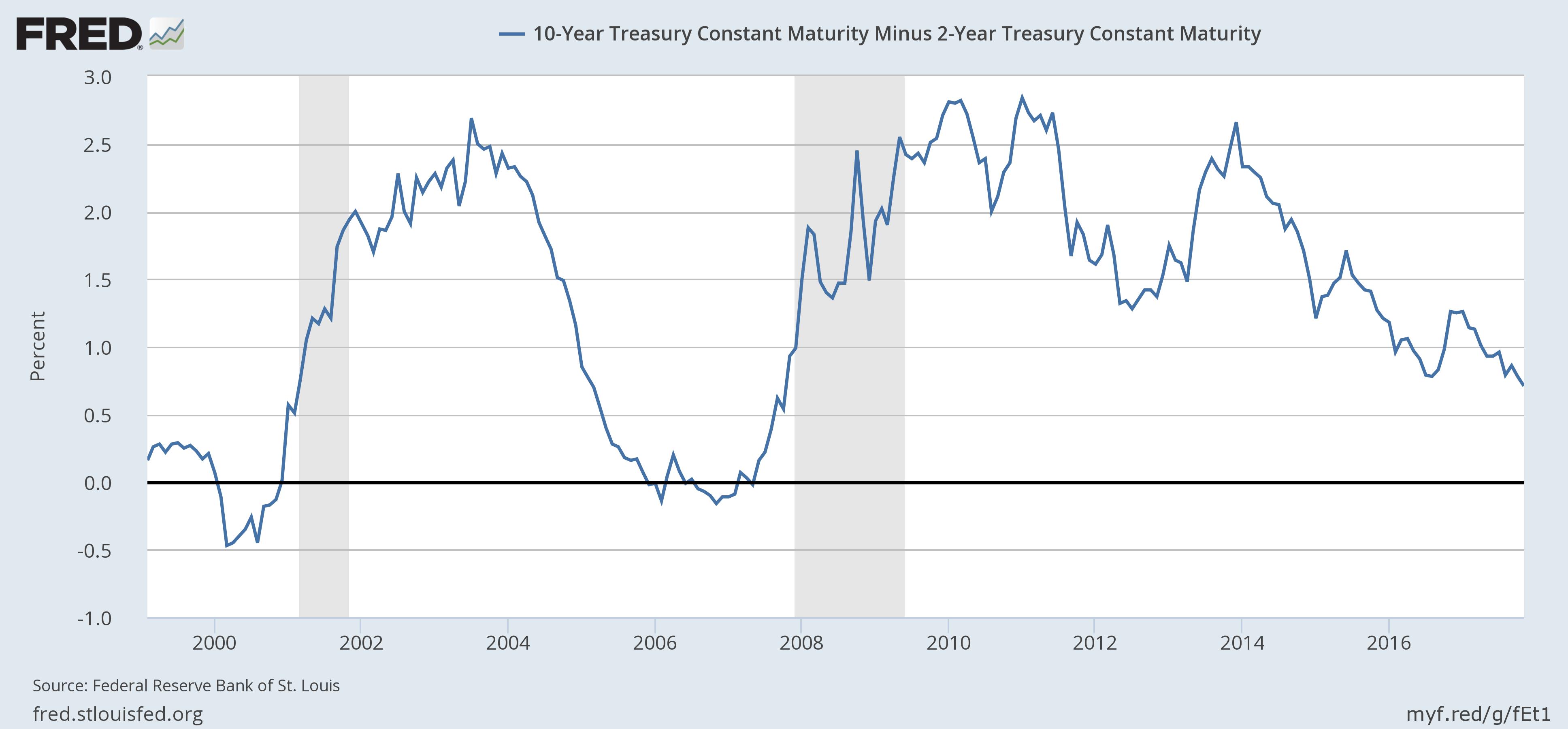 US 10 Year Treasury Constant Maturity, 2000 - 2016
