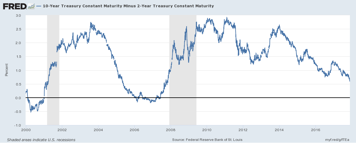 US 10 Year Treasury Constant Maturity, 2000 - 2017