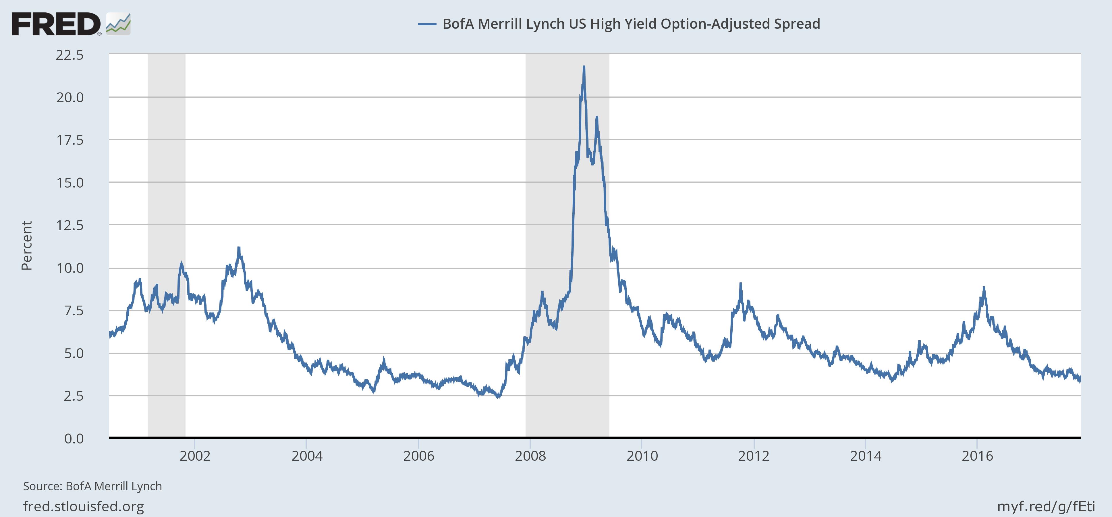 US BofA Merrill Lynch High Yield Option, 2002 - 2016