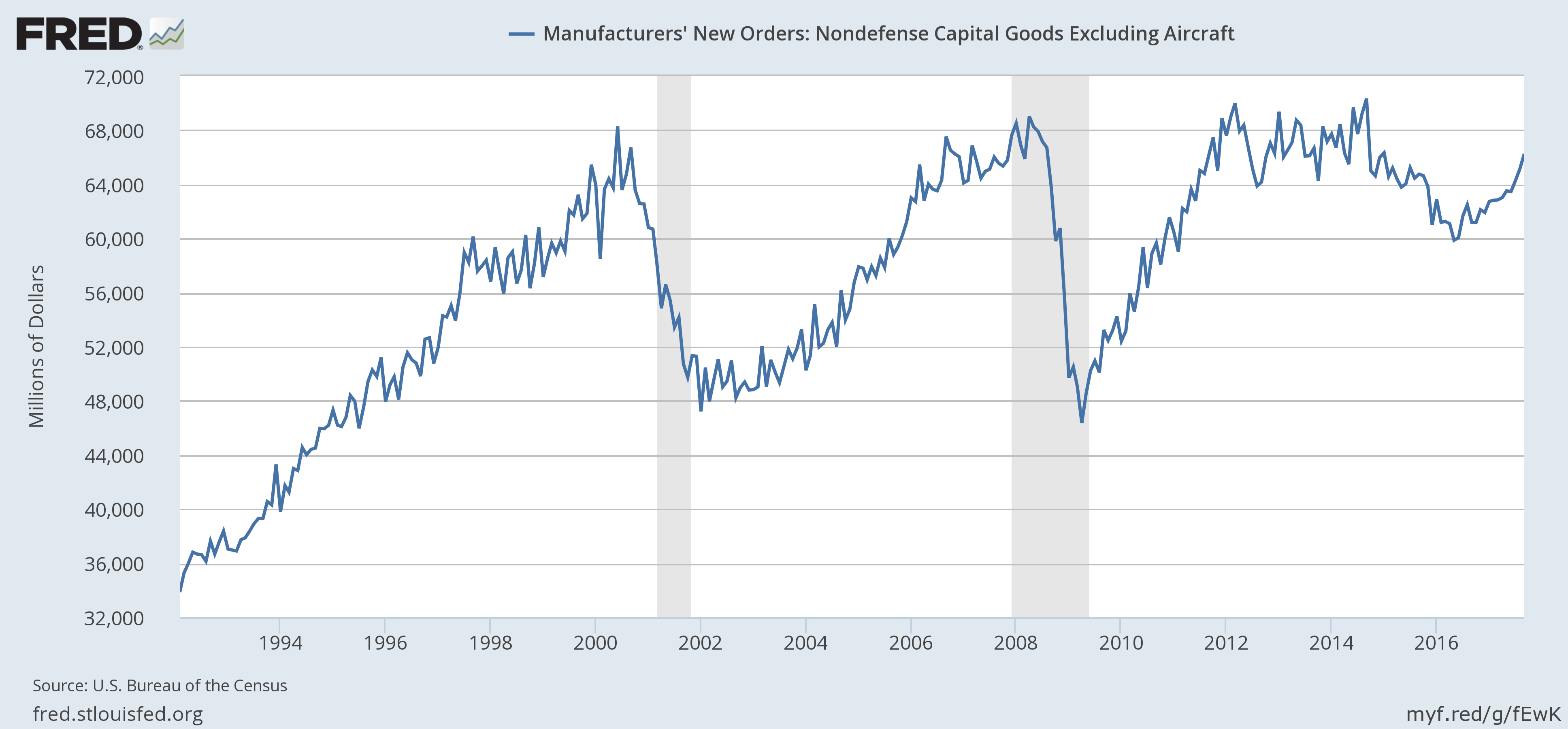 US Manufacturers' New Orders, 1994 - 2016